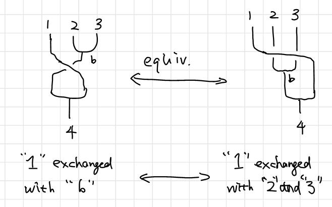 Morph and equivalence