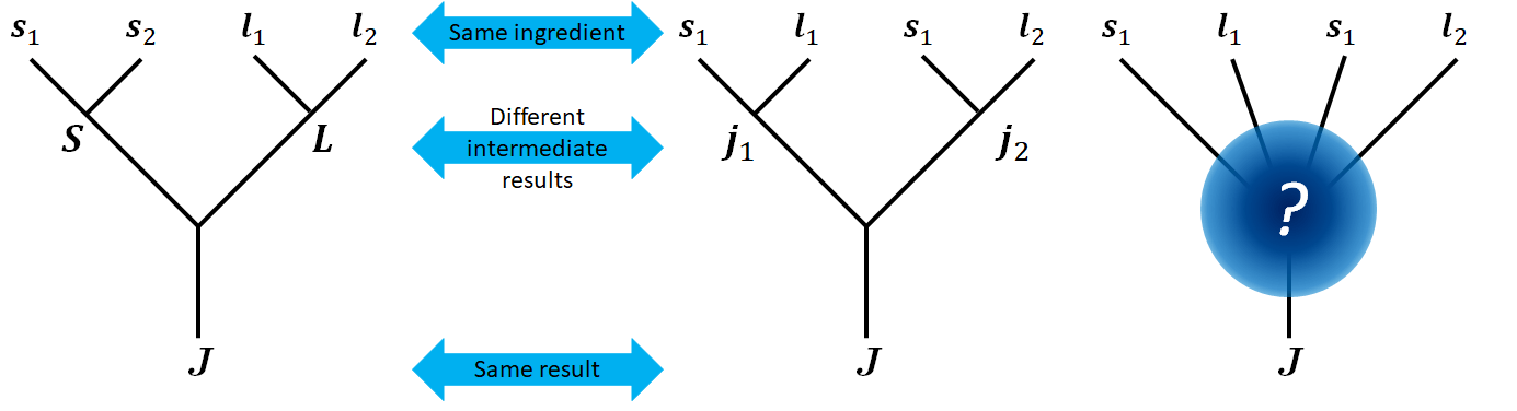 LS coupling and jj coupling
