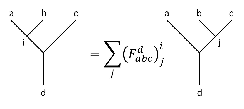 F-matrix