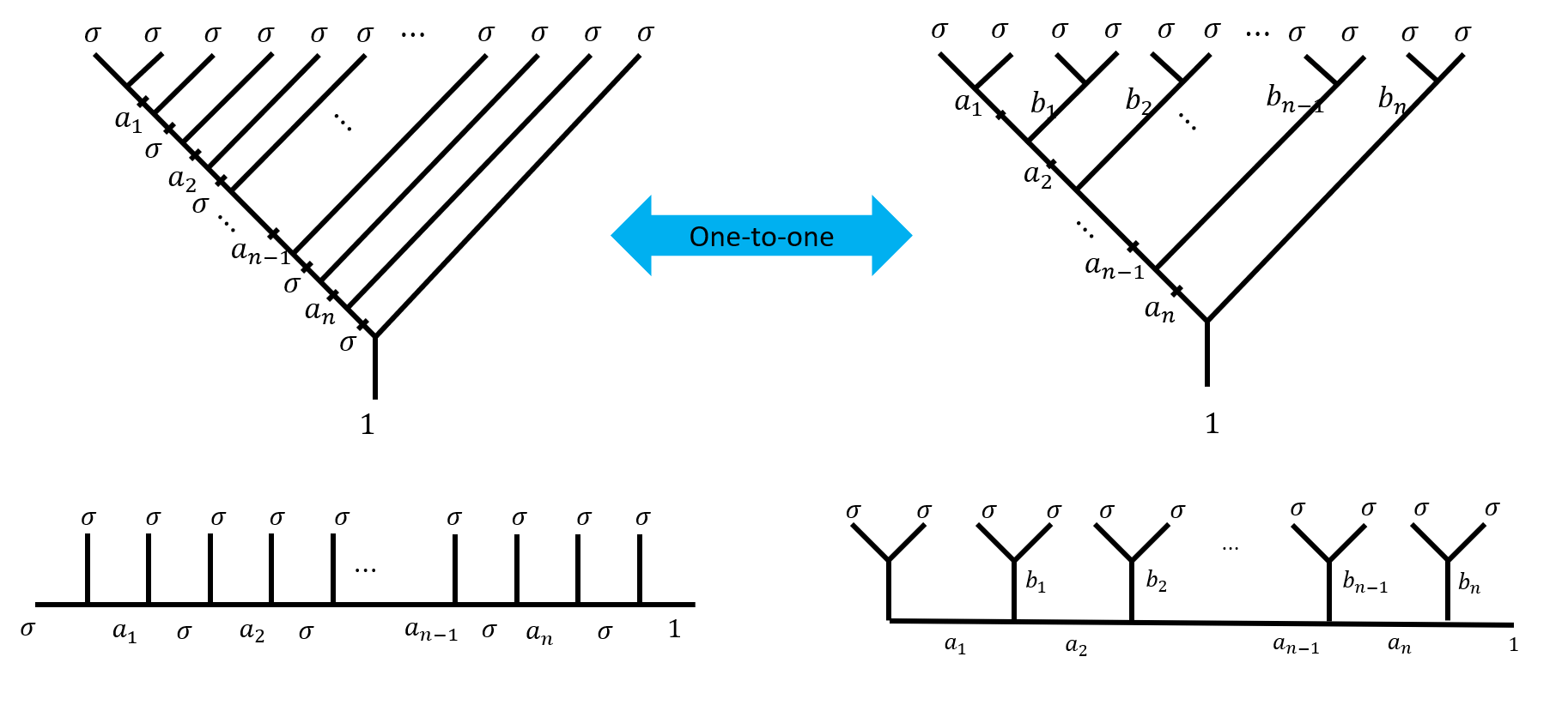 one-to-one correspondence between the canonical tree and the pairwise tree