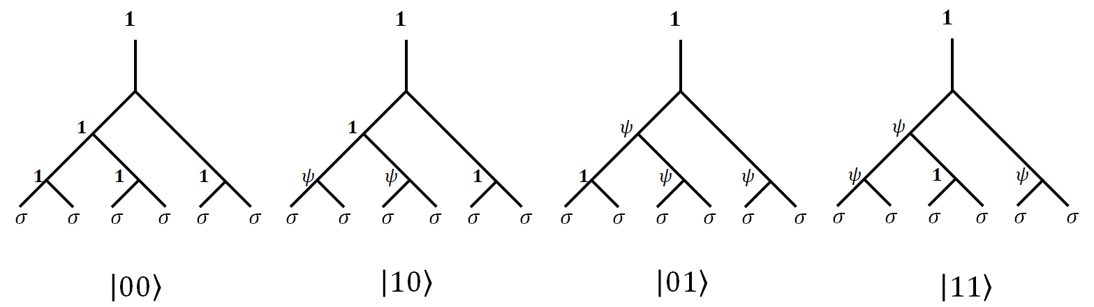 initialization of two Qubits