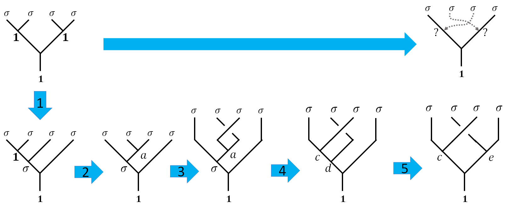 quantum gates by braiding, step by step