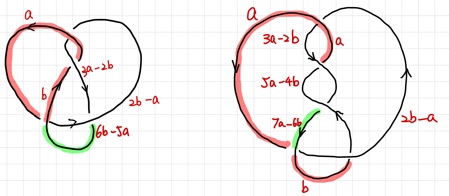 5 and 7 coloring of knots