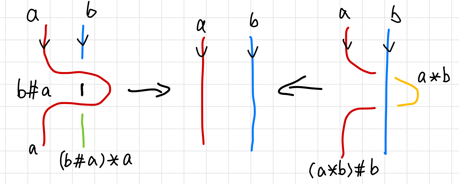 N-colorability and the second Reidemeister move