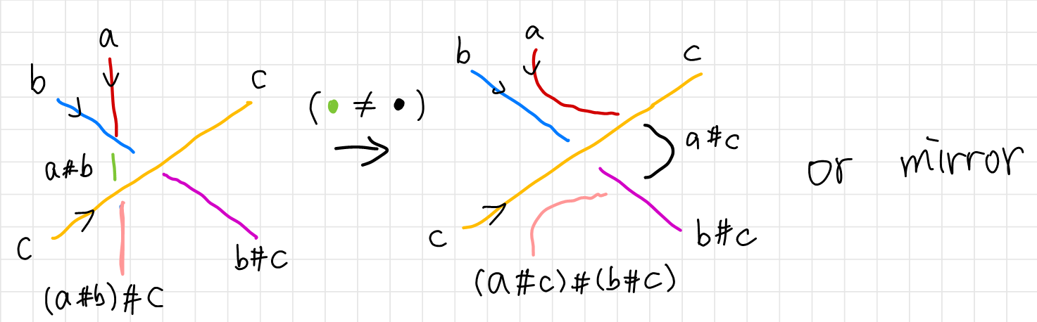 N-colorability and the third Reidemeister move