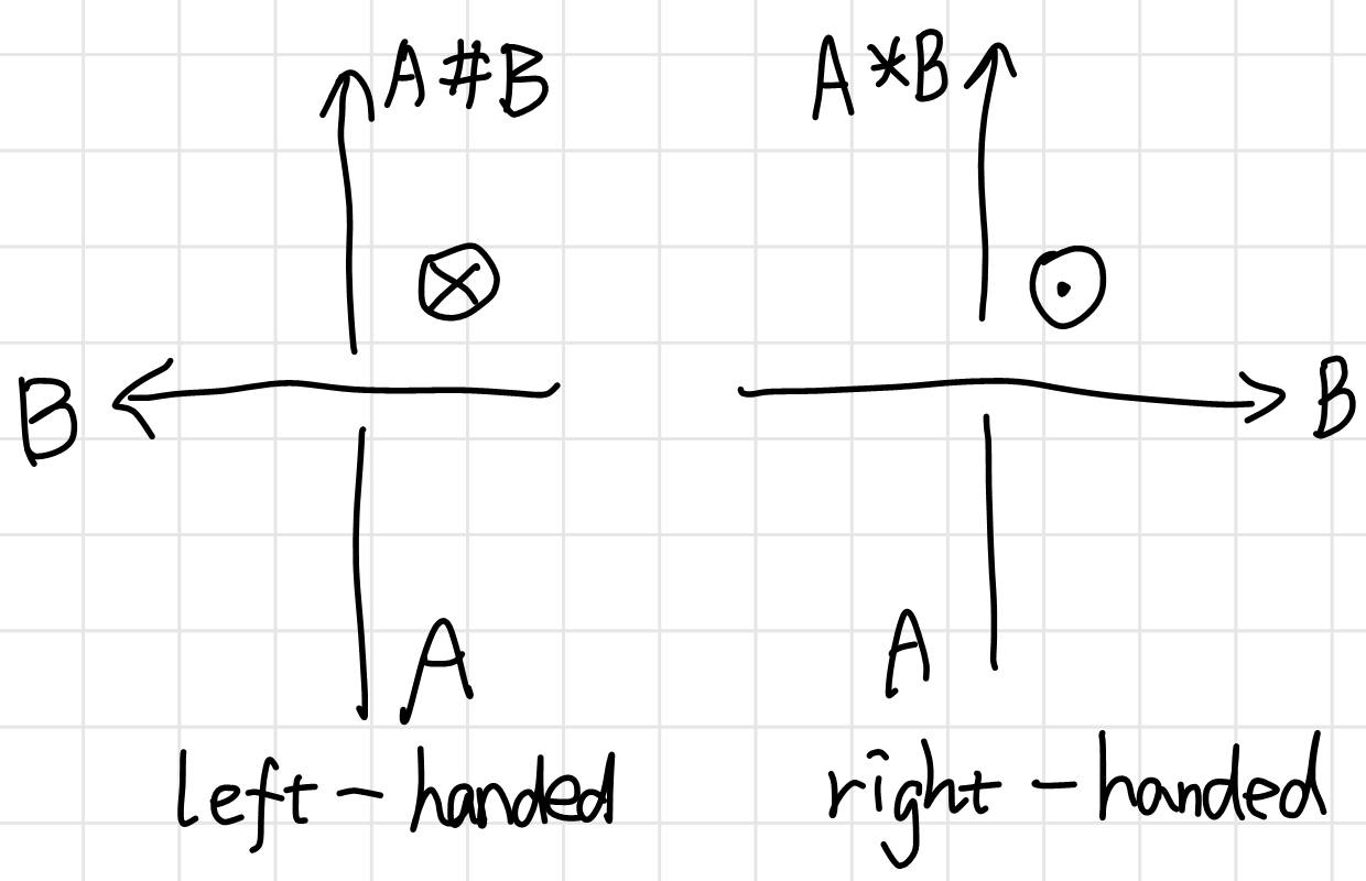 quandle and handedness of crossings