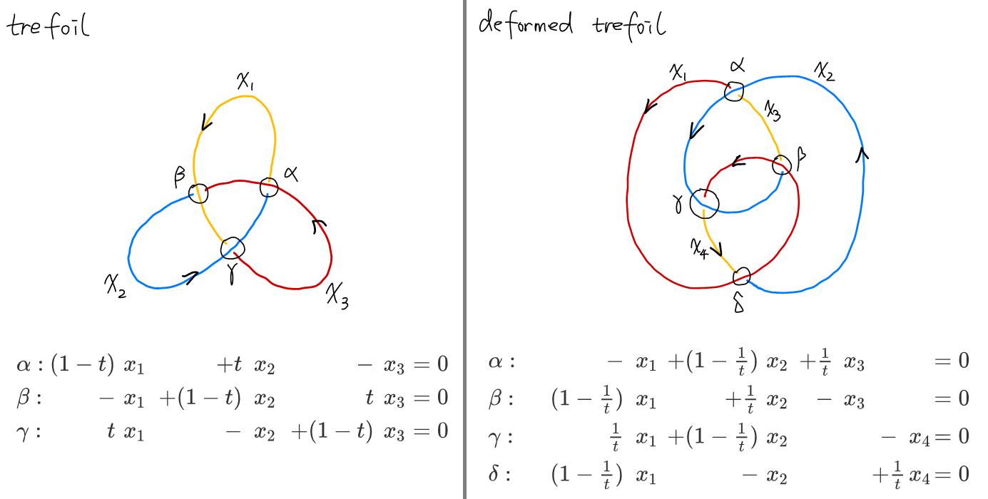Alexander polynomials of trefoil and deformed trefoil