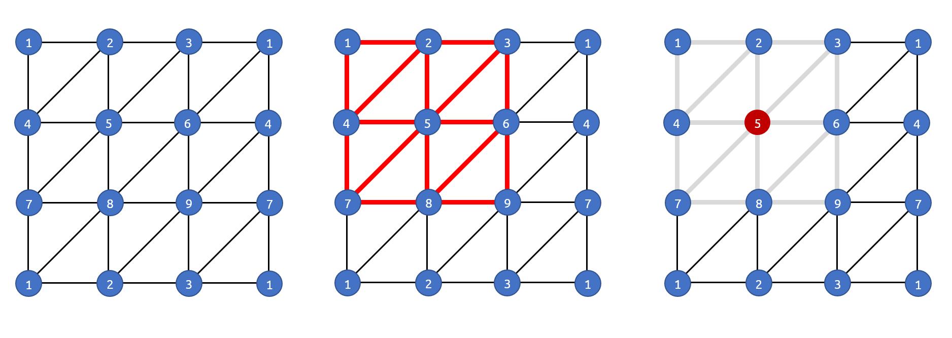 fundamental group of torus using triangulation