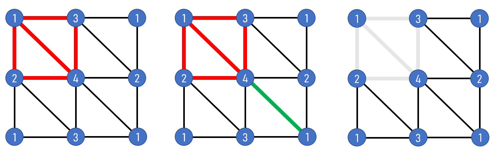 fundamental group of torus using irregular triangulation
