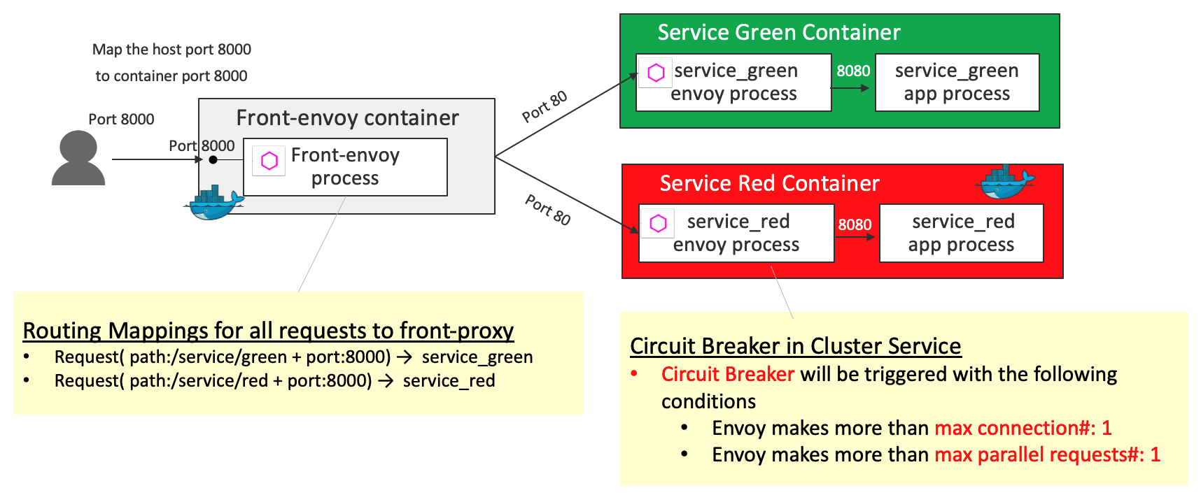 Set of Envoy Proxy features demos | unofficialism