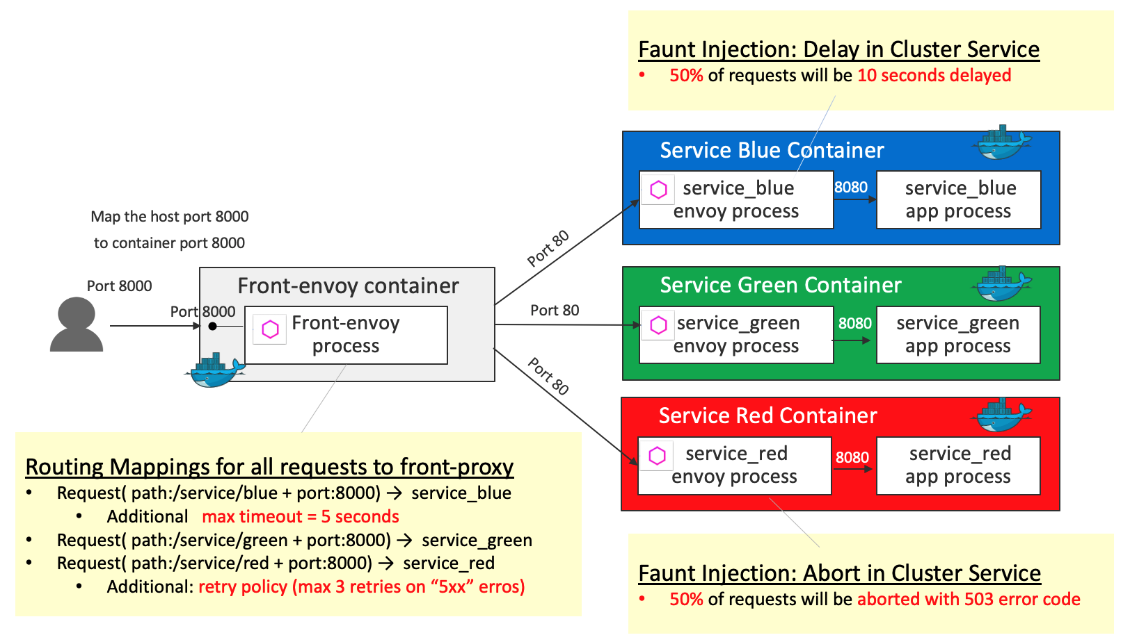 Process Hosting Routes Requests Directly — ZwiftItaly