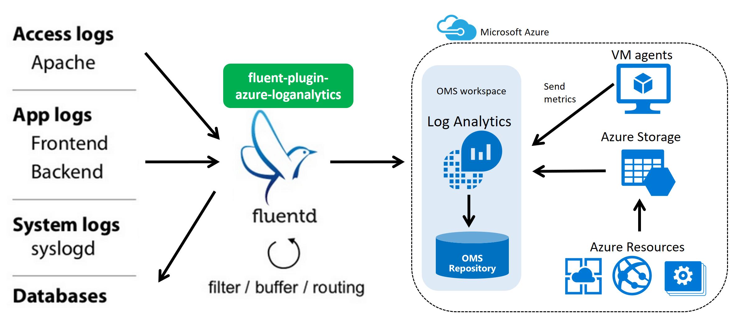fluent-plugin-azure-loganalytics overview