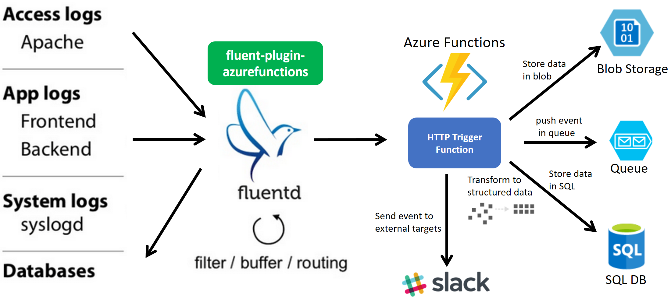 fluent-plugin-azurefunctions overview