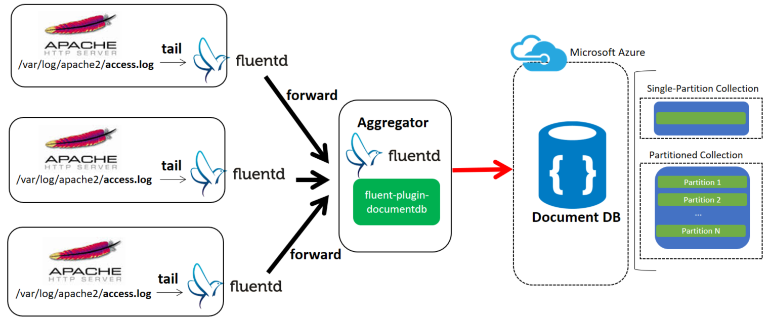 fluent-plugin-documentdb overview