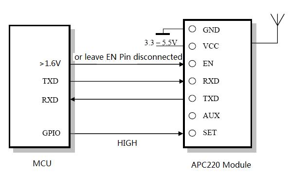 APC220 to MCU