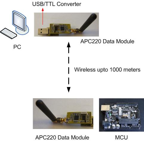 PC to MCU via APC220