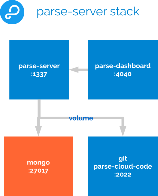 Parse Server Diagram