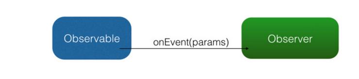 observable_observer