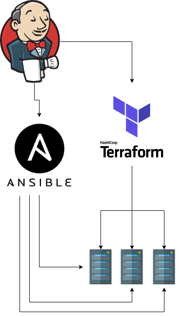 Jenkins ansible terraform pipeline