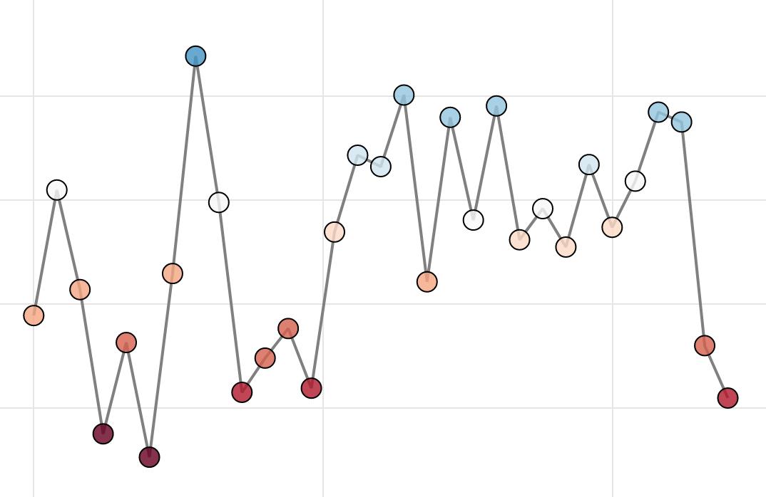 Electoral College Advantage Over Time