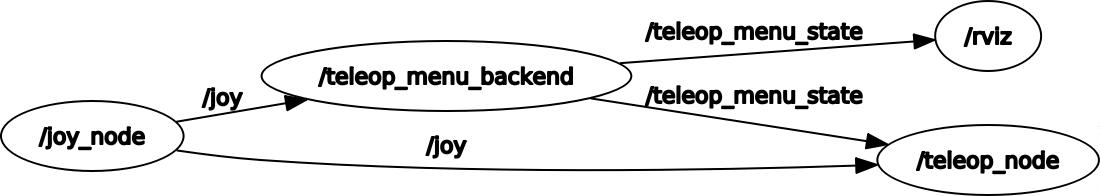 example_node_graph