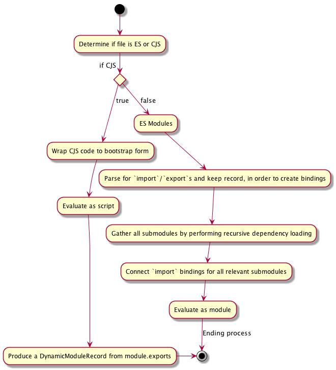 ES Modules / CommonJS interop flow