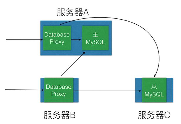 db-proxy-deployment