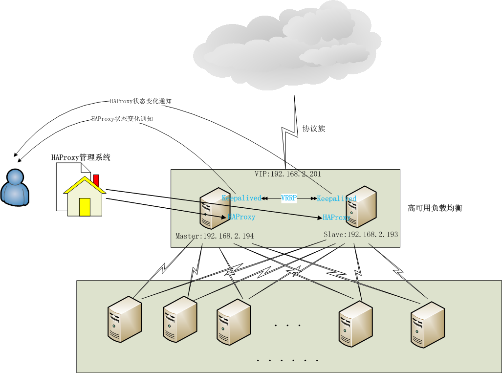 High Availability Load Balancer