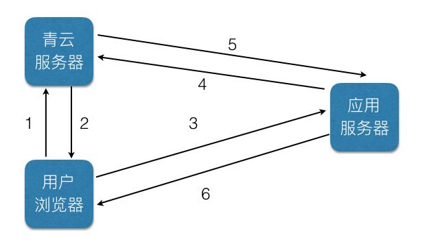 qingcloud-iframe-interaction