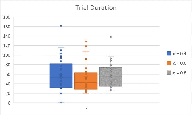 TrialDuration vs. Alpha