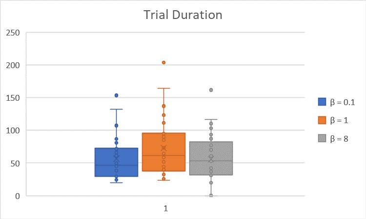 TrialDuration vs. Beta