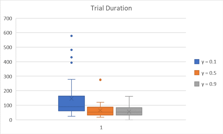 TrialDuration vs. Gamma