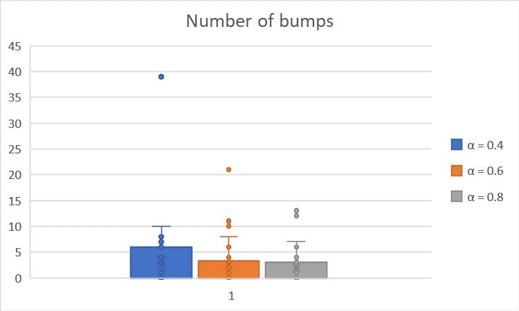 NumberofBumps vs. Alpha