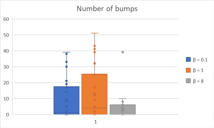 NumberofBumps vs. Beta