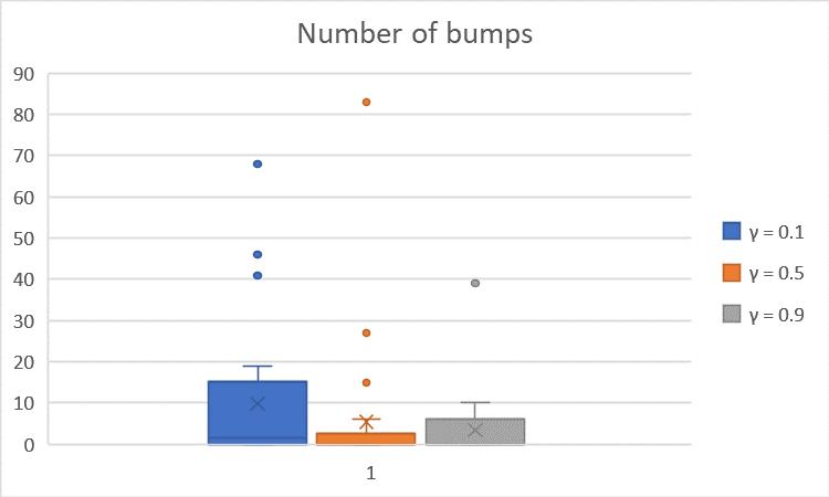 NumberofBumps vs. Gamma