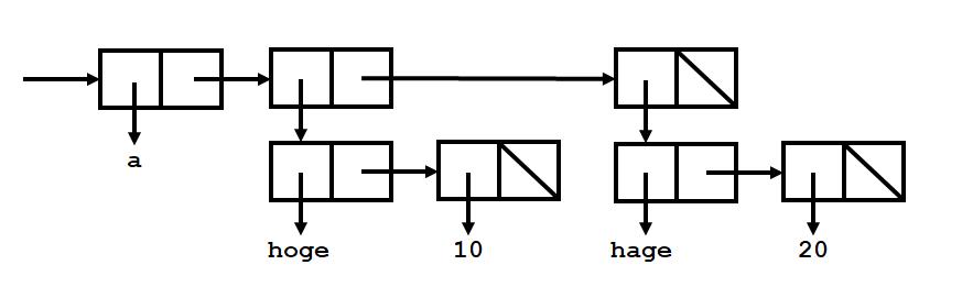 リスト構造の例