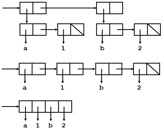 alist-plist-arrayplist