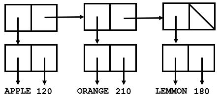 ALISTEXAMPLE
