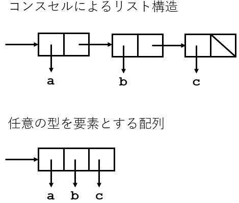 cons-array