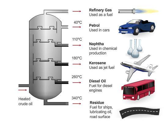 BubbleAliens Fractioning Column Temperatures