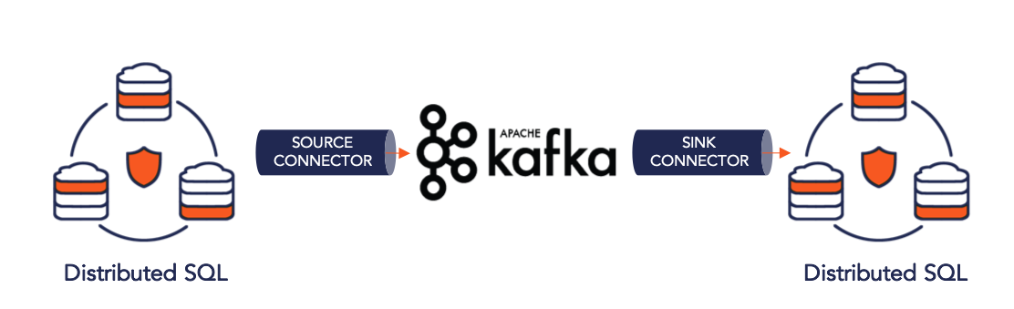 Kafka Connect YugabyteDB Connector Architecture