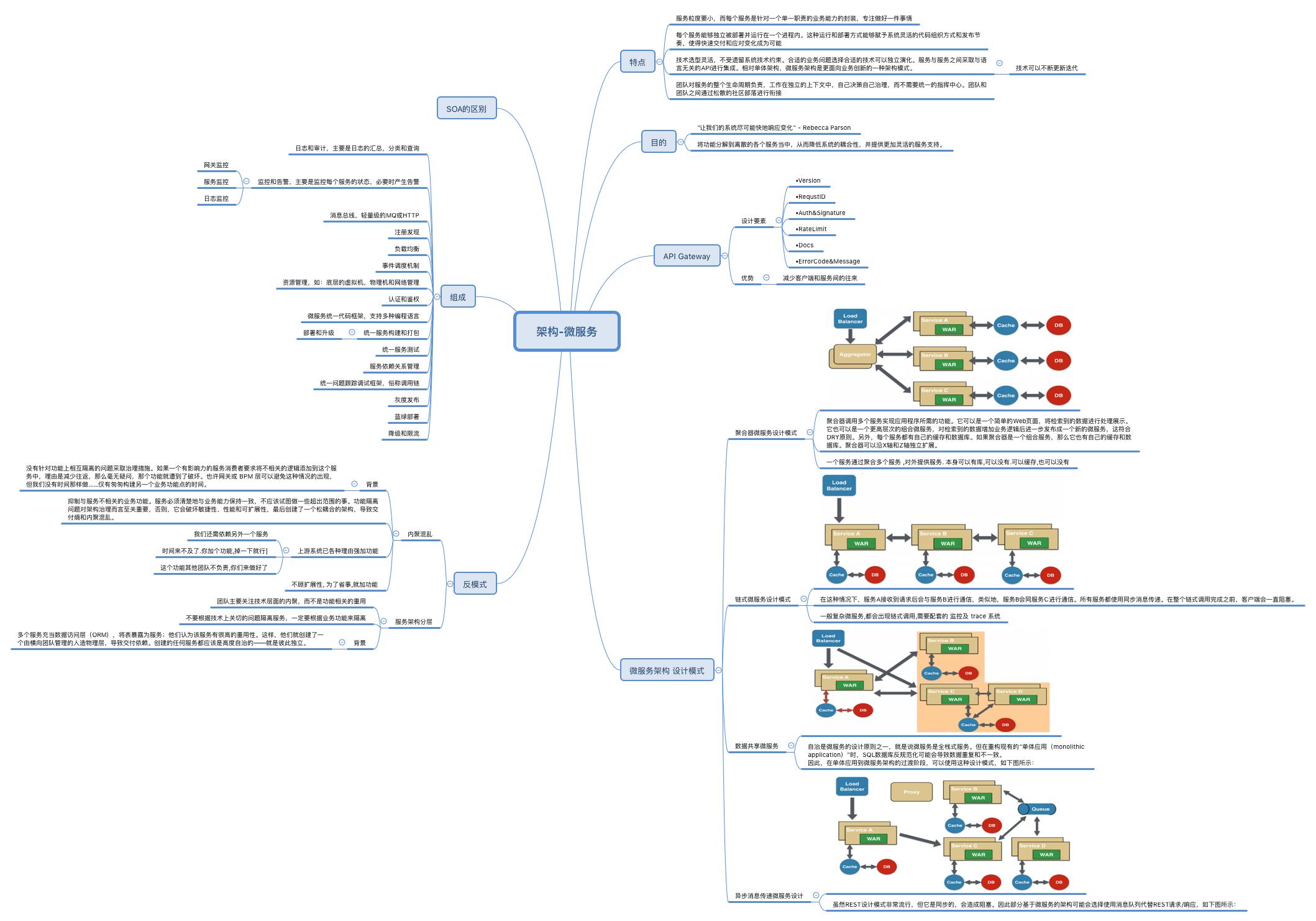 架构-微服务