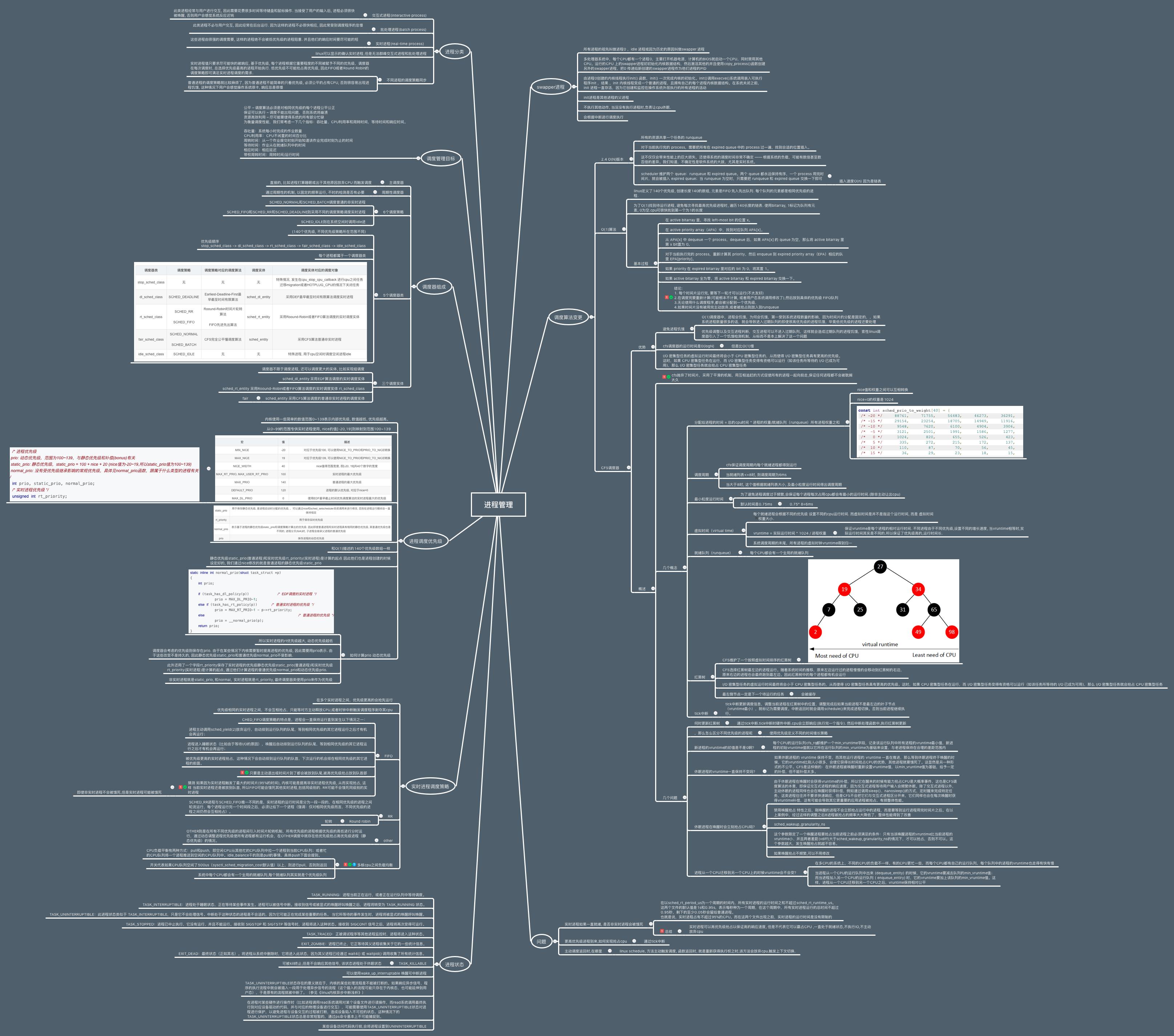 进程管理与调度算法