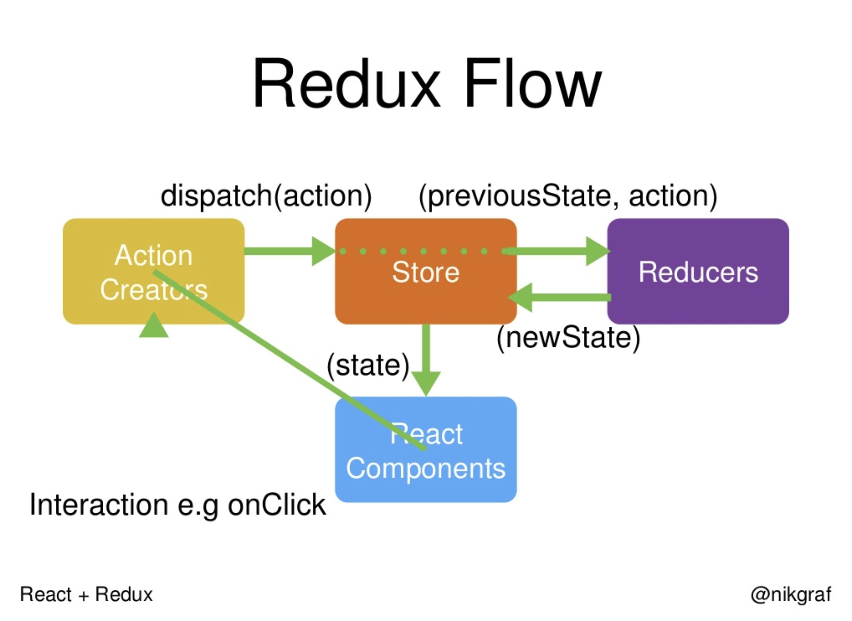 redux-flow