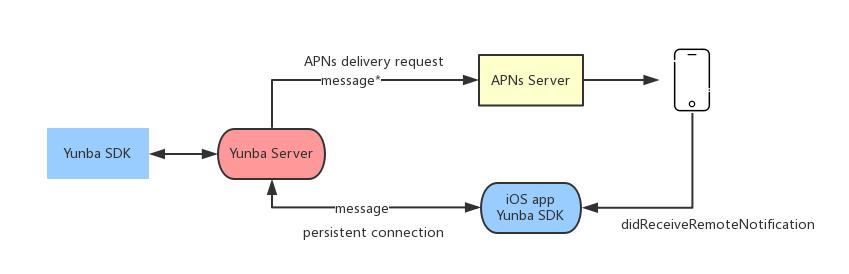 iospng_kb_push_apns_message.png