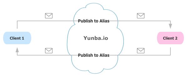 productpng_kb_publish2alias.png
