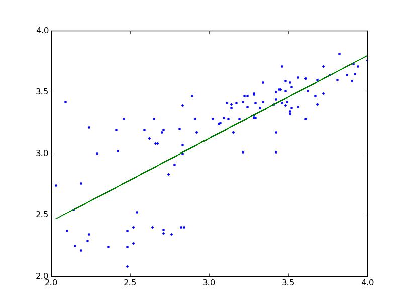 scipy linear regression plot