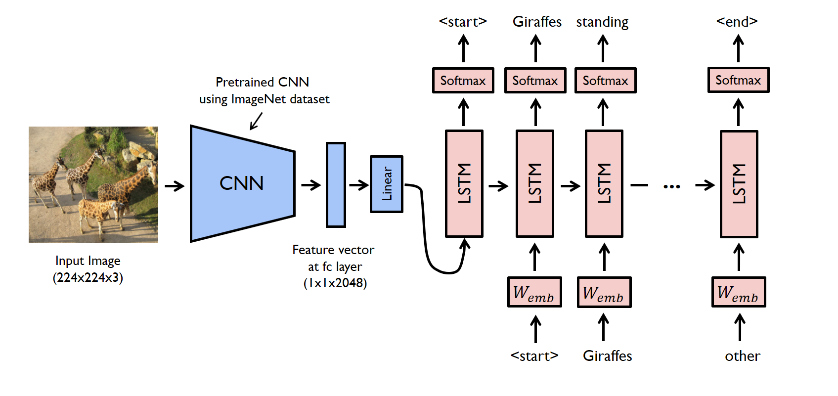 Automatic Image Captioning using Deep Learning (CNN and LSTM) in PyTorch