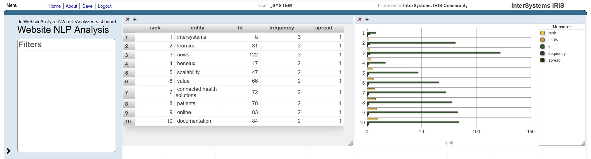 NLP metrics into User Portal