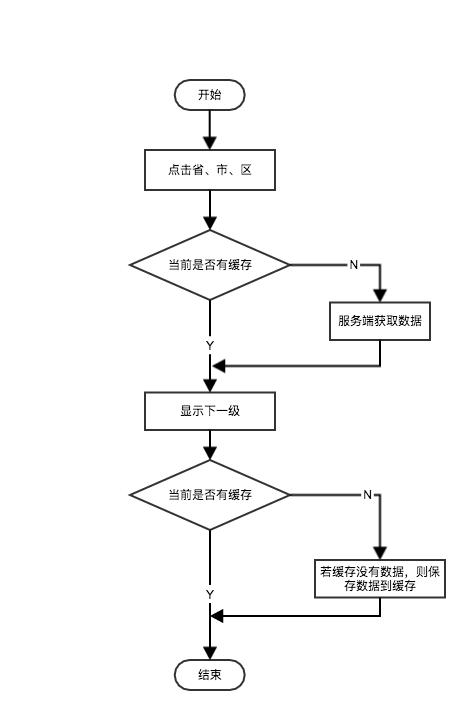 缓存机制流程图
